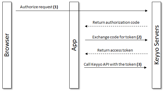 OAuth workflow